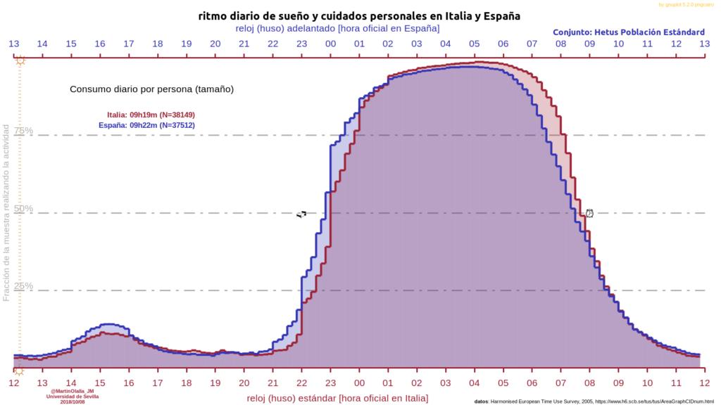 Ritmo diario de sueño y cuidados personales en Italia y España. Realizado por José María Martín Olalla de la Universidad de Sevilla.